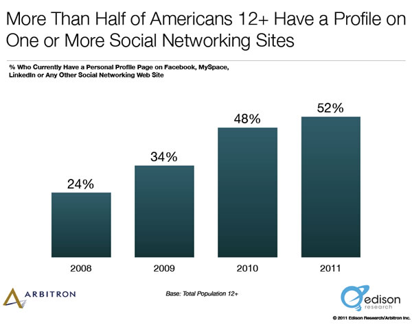 52% of Americans over the age of 12 have at least one social media account